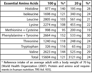 Table: Quantity of essential amino acids in Naturkost Ehlers Vegan Proteins per 100 g and per serving plus their percentage of the reface intake