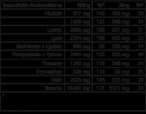 Tabelle: Menge essentieller Aminosäuren in Naturkost Ehlers Vegane Proteine auf 100 g und pro Portion sowie der prozentuale Anteil am Tagesbedarf.