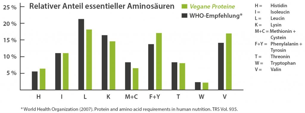 Balkendiagramm zeigt, dass der relative Anteil essentieller Aminosäuren in Naturkost Ehlers Vegane Proteine nahezu exakt den Empfehlungen der Weltgesundheitsorganisation entspricht